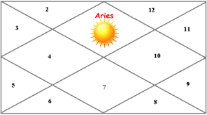 Natal Sun In The 1st House The Astro Codex