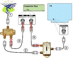 outdoor tv antenna setup tv antenna grounding wire furthermore hook up magnavox dvd player to tv on direct tv antenna wiring diagram