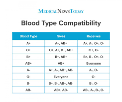 Blood Disorder Chart Rarest Blood Type Chart And Compatibility