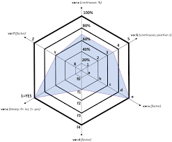 Spider Radar Chart With Multiple Scales On Multiple Axes