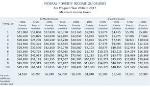Federal Poverty Line 2017 Chart Summer Crisis Program