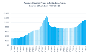 Real Estate Home Values Chart Sofia Housing Market In Q1 2018 The Price Increase Slows