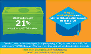 What Are Stem Careers Stem Careers Consumers Energy