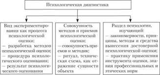 Принципы сфера применения и классификация методик Психодиагностика Теоретические подходы к определению психодиагностики