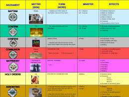 Form And Matter Of Sacraments Chart 7sacraments 100331090022 Phpapp01