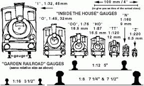 Toy Train Scales Chart Gauges Fox Trains