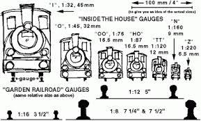 Gauges Fox Trains