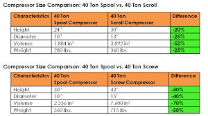 Compressor Comparison Chart Torad Engineering