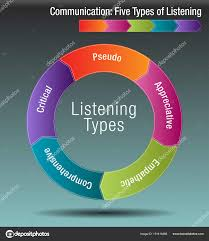 Communication Five Types Of Listening Stock Vector