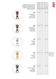 Zipper Size Chart Riri M6 Flach Puller With Slider