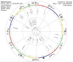 Picasso Natal Chart