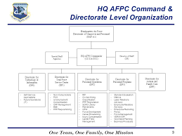 Air Staff Org Chart Organizational Structures And Air Force Recruiting Custom