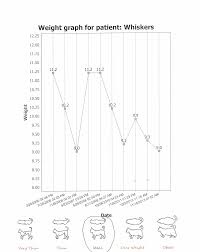 Weight graphs squirt whiskers 2
