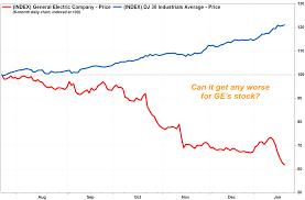 Dji Stock Quote