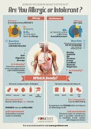 Food Allergy Or Food Intolerance Signs Symptoms Yorktest