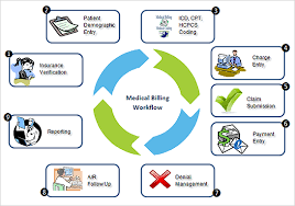 Healthcare workflow management and benefits. Online Medical Billing And Coding Schools Medical Billing Medical Billing And Coding Billing And Coding
