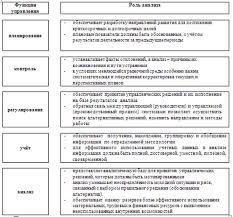 Реферат Методы анализа финансового состояния предприятия Рис 1 Роль анализа в управлении