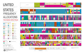 Uhf Spectrum Chart The Curious Channel 37 Must See Tv For Radio Astronomy