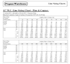 2 Psi Gas Sizing Chart Natural Gas Pipe Sizing Propane Gas Pipe Sizing Chart