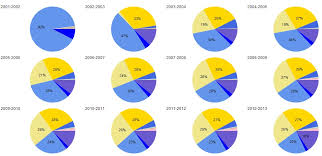 How To Design Ssrs Multi Pie Chart Georges Bi Blog