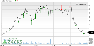 Rite Aid Stock Quote Will Rite Aid's RAD Strategies Aid Earnings Growth in Q100 Nasdaq 42