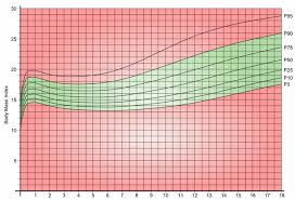 Baby Bmi Chart Calculator Childrens Bmi Chart Weight Why Weight Ireland