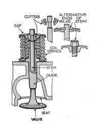 file overhead valve retainers autocar handbook 13th ed 1935 file overhead valve retainers autocar handbook 13th ed 1935 jpg