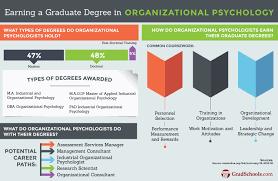 industrial psychology masters in organizational psychology programs hybrid