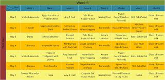 Perfect Indian Diet Plan For Weight Loss Health N Wellness