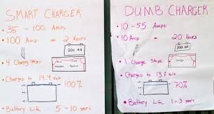 best converter charger for an rv smart vs dumb how to install inverter charger in rv at Vintage Power Inverter Converter Wiring Diagram