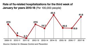 Flu Epidemic In Emergency Departments Scp Health