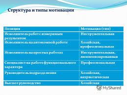 Презентация на тему Тема дипломной работы Объект исследования  5 Структура