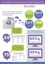 Personalized Email Infographic Interesting Stats About