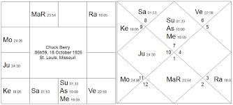 Picasso Natal Chart Navamsa Vedic Astrology Palmistry