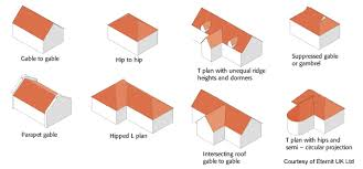 Various roof shapes