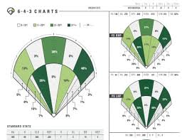 Baseball Hitting Charts Printable 2 Real Scouting College Spray Charts Would You Shift