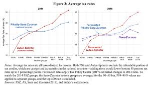 Eic Tax Chart 2018 How Much Do The Rich Pay In Taxes Vox