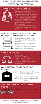 civil procedure forms