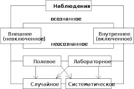 Реферат Наблюдение как метод социологического исследования  Наблюдение как метод социологического исследования
