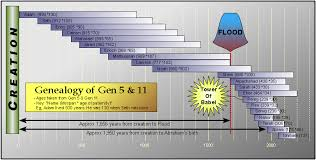 Genesis Timeline Chart Genealogical Ages Of Genesis Linear Concepts