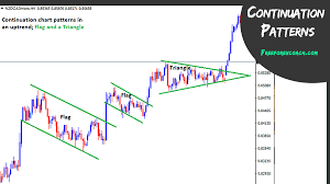 Major Chart Patterns to Learn in Forex - Free Forex Coach