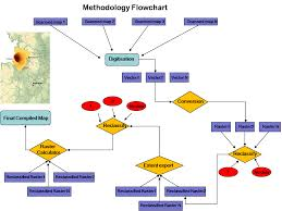 Methodology Flow Chart Thesis Sat College Preparation Course For The Christian Student