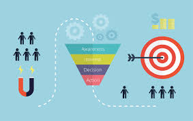 Web Design Sales Funnel Is Your Website A Sales Funnel Asar Solutions
