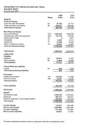 balance sheet and income statement template dfat annual report 2008 2009 financial statements income
