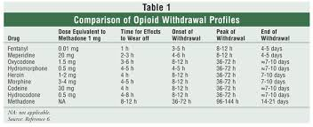 Medications Used In Opioid Maintenance Treatment