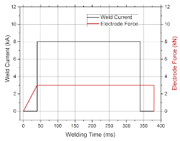Welding Chart A Parameter Chart Of The Welding Process Used In This Study