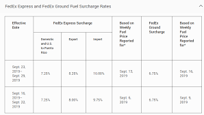 National Fuel Surcharge Chart 2019 2020 Fedex Shipping Rate Changes And Ups Updates Shippingeasy