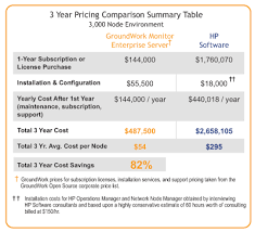 Hp Server Comparison Chart Hp Operations Manager