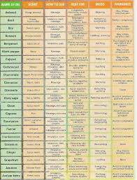Essential Oils Uses Chart Essential Oils List Essential Oil Chart Essential Oils