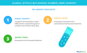 Nitrile Price Chart Global Nitrile Butadiene Rubber Market High Demand From